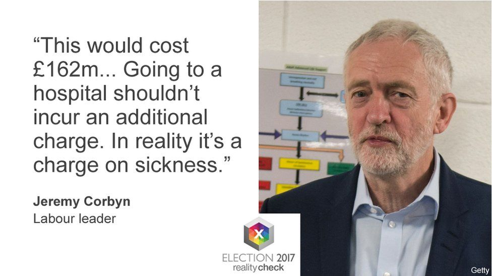 """Jeremy Corbyn saying: """"This would cost £162m. Going to a hospital shouldn't incur an additional charge. In reality it's a charge on sickness."""""""