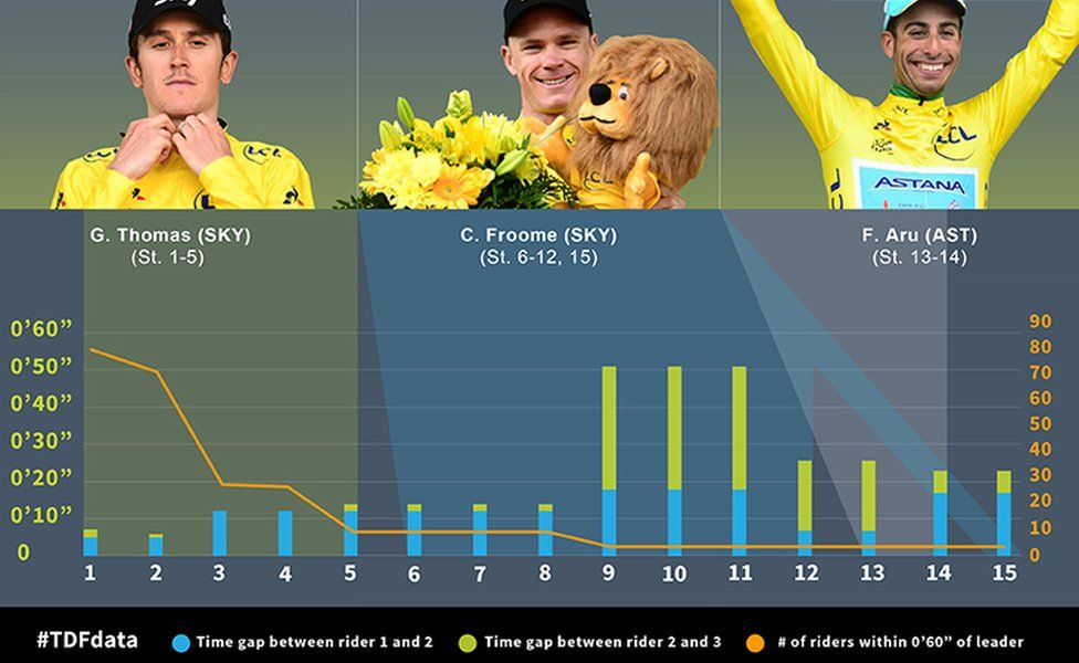 Graphic showing hill climb stats