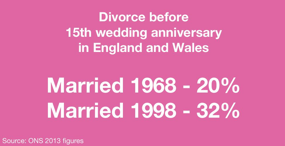 Image: Divorce before 15th wedding anniversary in England and Wales - Married 1968, 20% - Married 1998, 32%