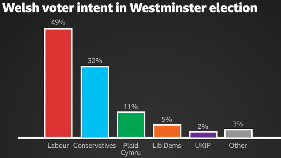 Graph showing Welsh voter intent in Westminster election