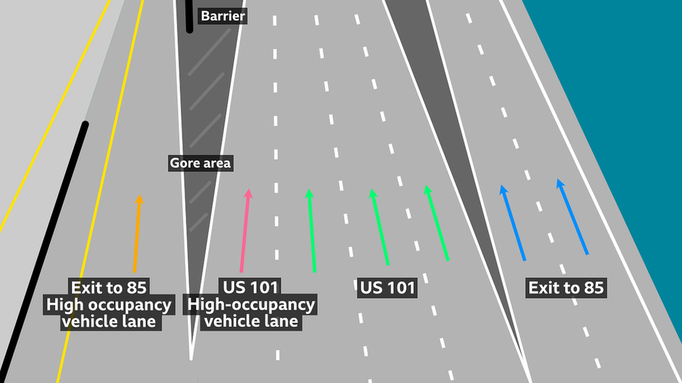 A diagram showing the gore area of a motorway