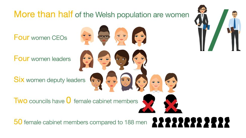 graphic showing number of women in top positions