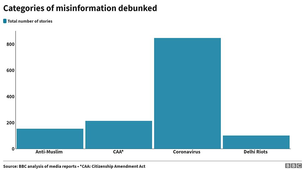 Top categories of misinformation debunked