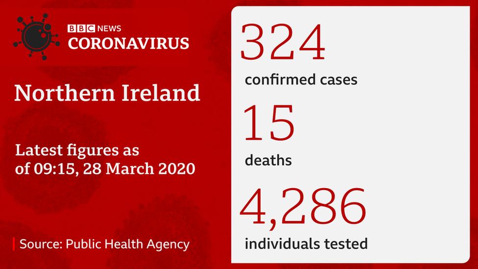 Graphic of coronavirus statistics