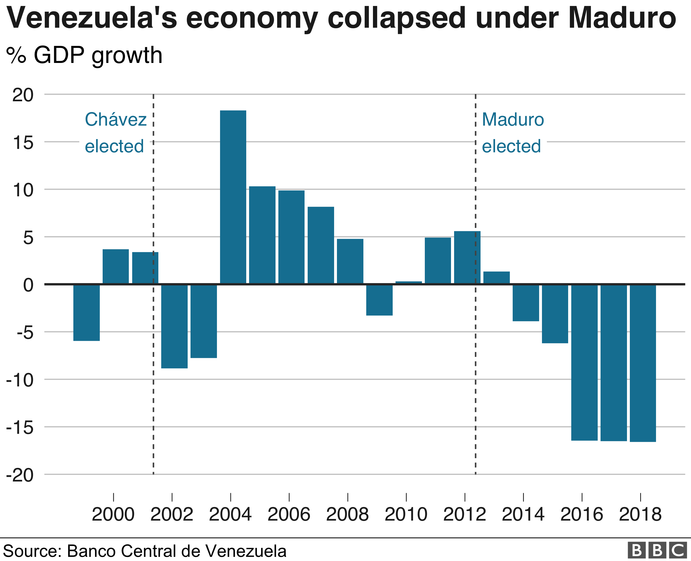 Venezuela: All you need to know about the crisis in nine charts