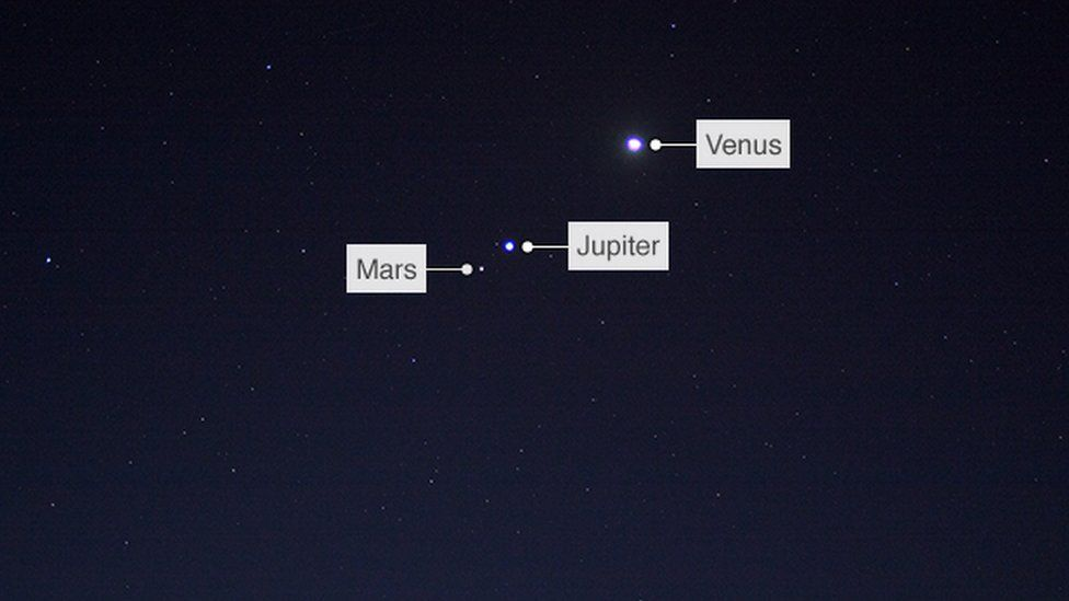 Planets labelled