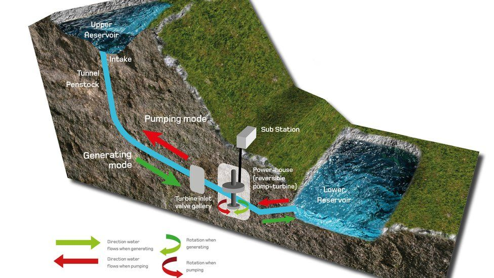 An illustration of the pumped storage scheme