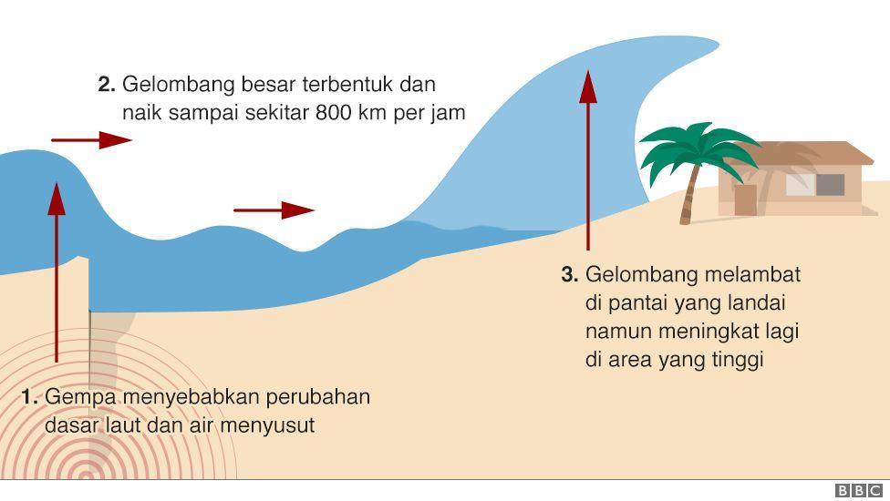 Proses Gempa Vulkanik