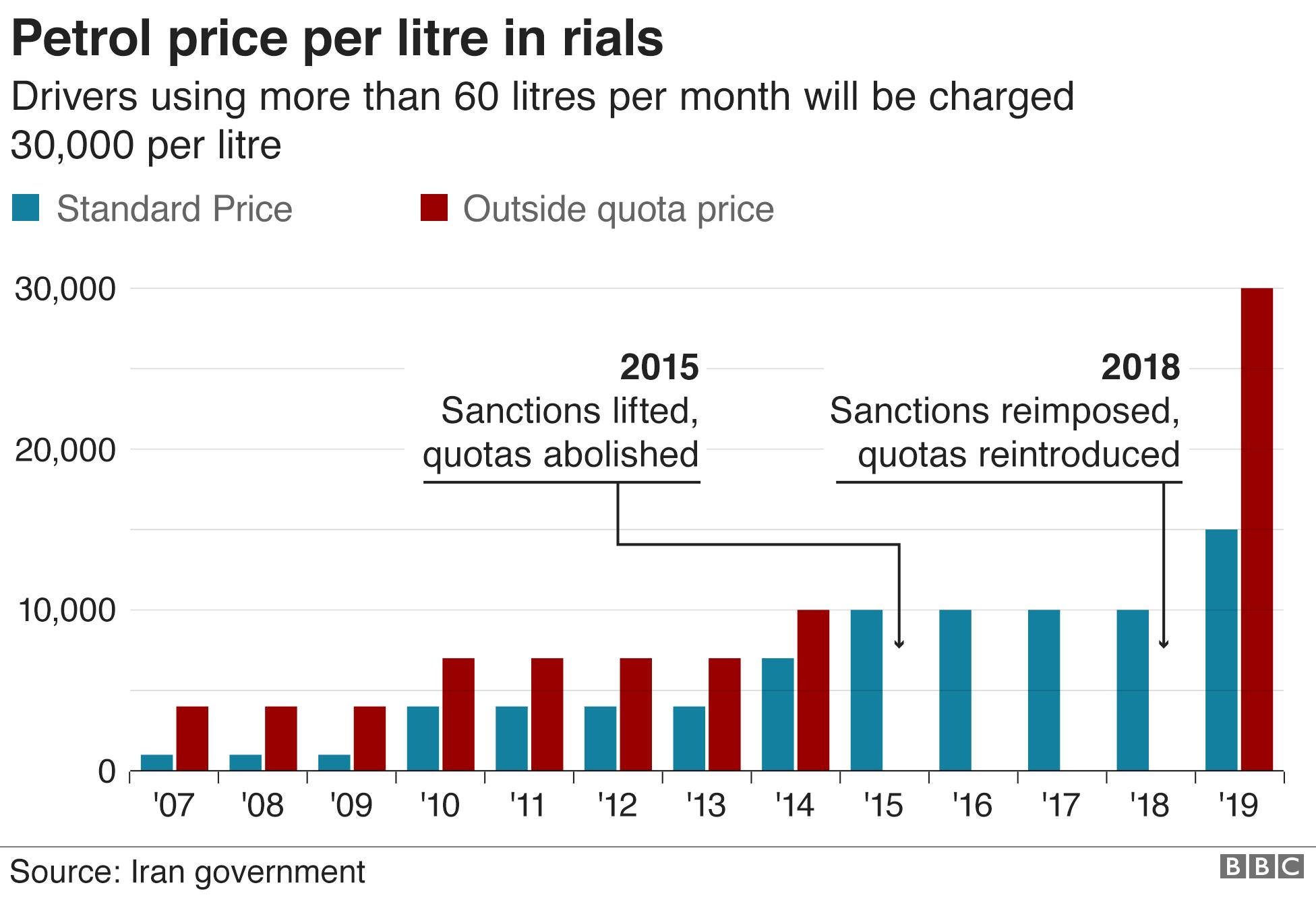 Petrol prices per litre in Iran (November 2019)