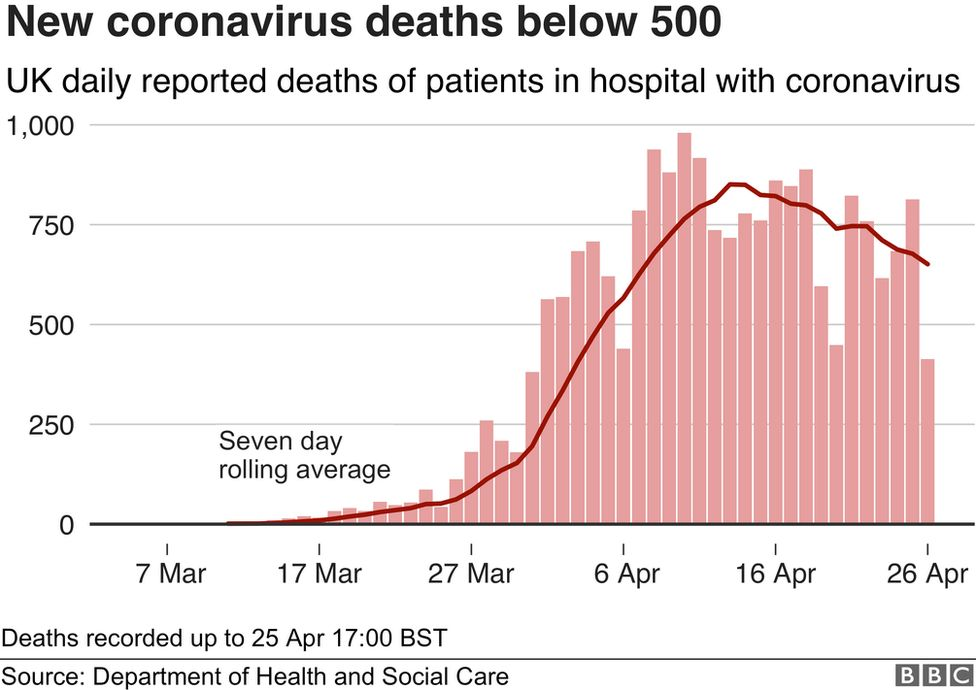 Graphic shows new coronavirus deaths below zero