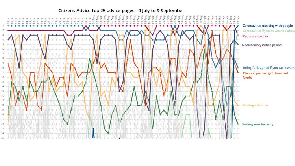 Graph of CA popular advice