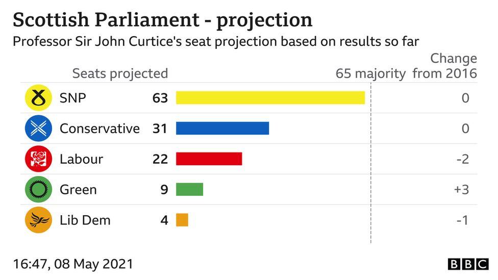 bbc projection graph