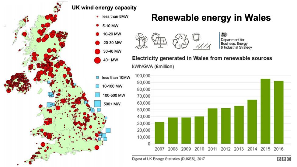 Graphic showing renewable energy in Wales