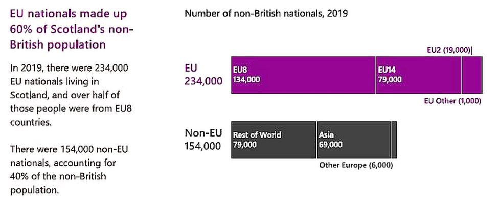 Infographic: EU nationals made up 60% of the non-British population in Scotland