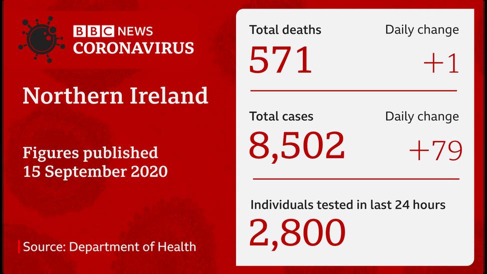 Northern Ireland coronavirus statistics 15 September 2020