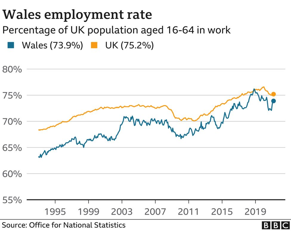 Employment rate in Wales