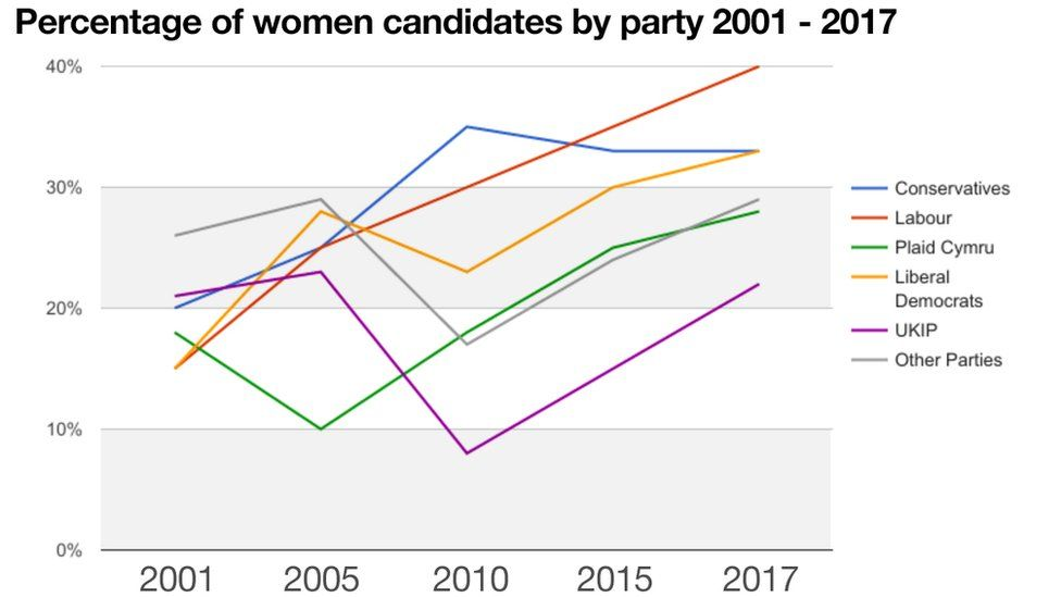 Graph on women candidates