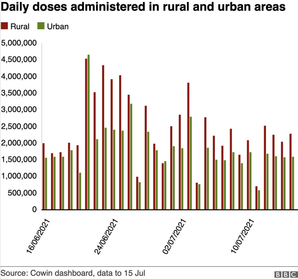 Daily doses administered in urban and rural areas