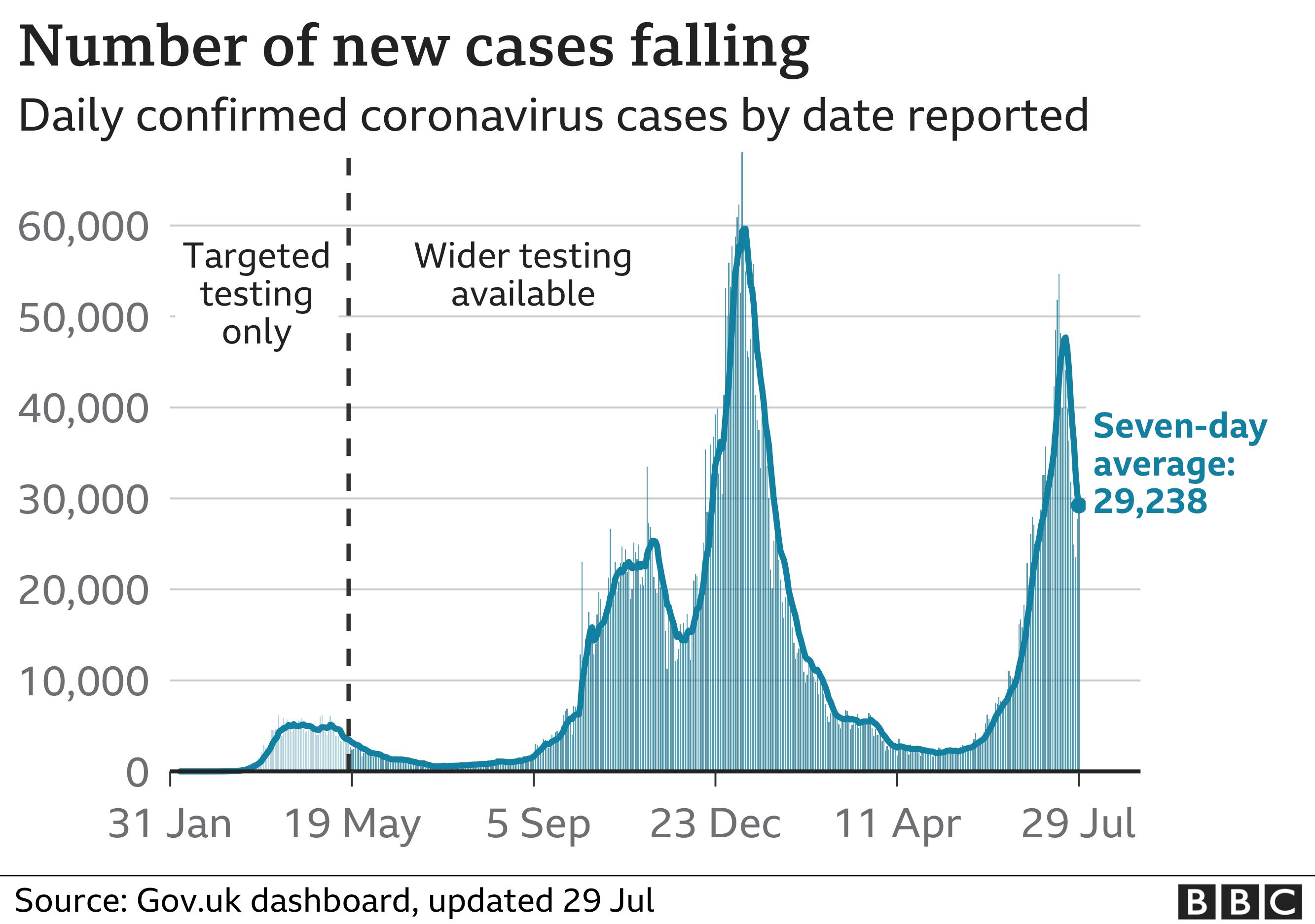 _119651835_optimised-uk_daily_cases_ra_29jul-nc.png
