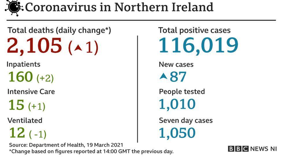 Department of Health statistics on coronavirus