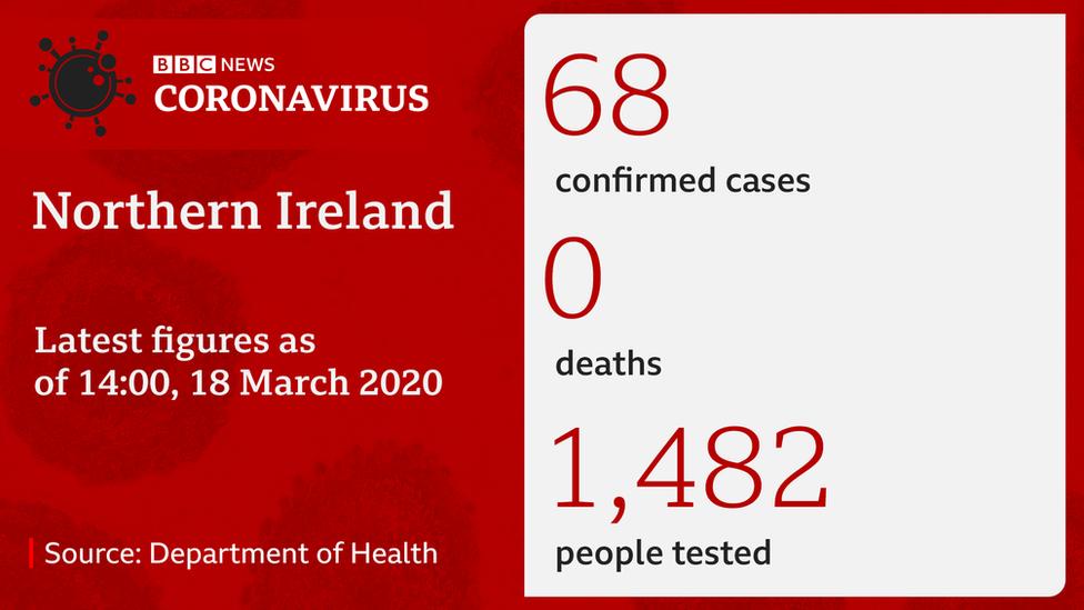 Northern Ireland coronavirus figures