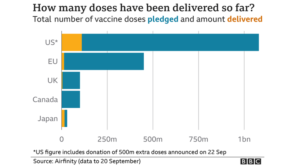 How many doses have been delivered so far?