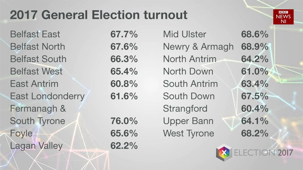 Turnout figures