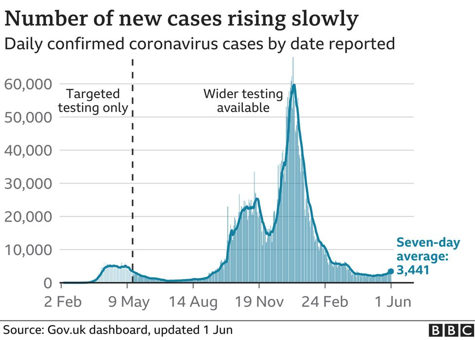 Number of new cases in the UK