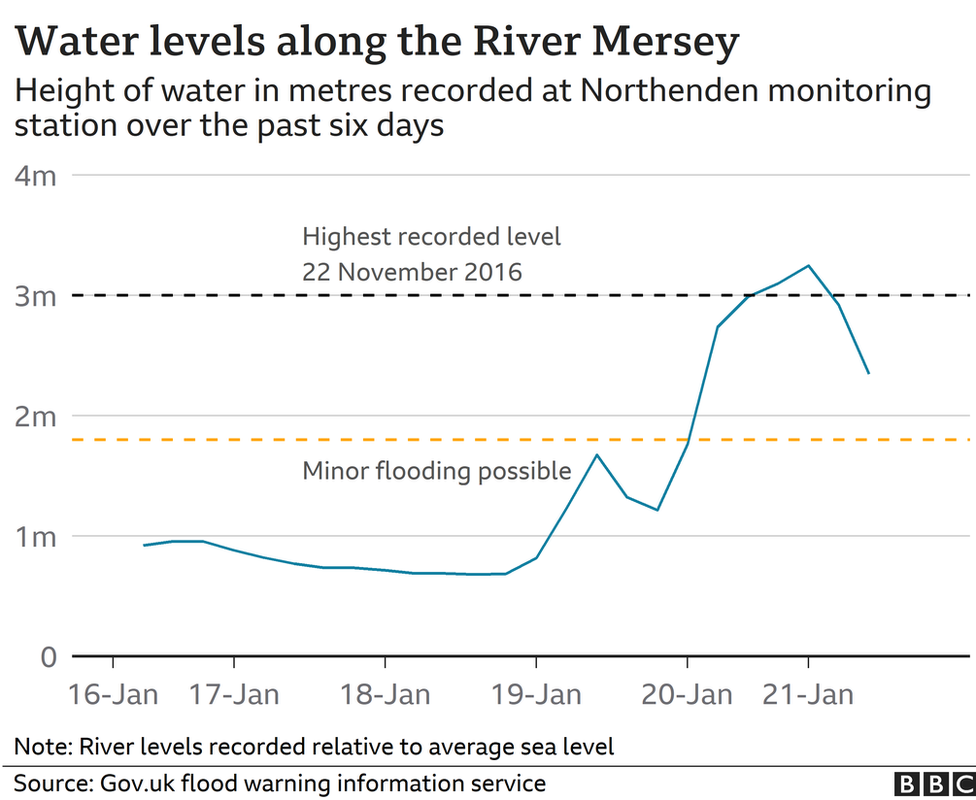 Graph showing water levels on River Mersey at Northenden