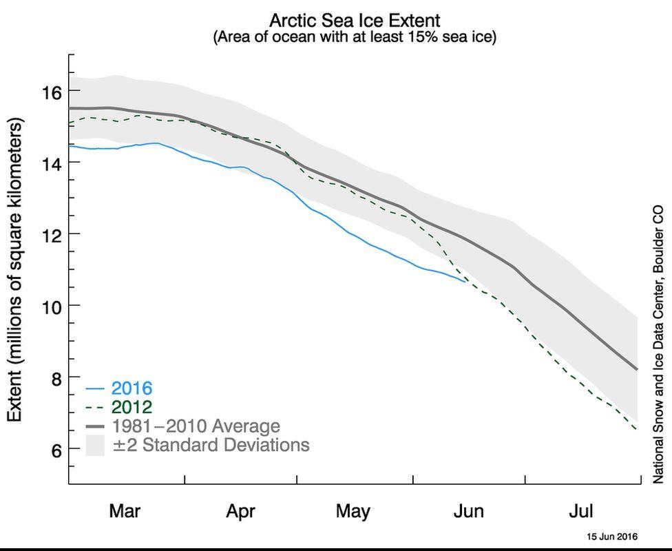 Sea ice trend