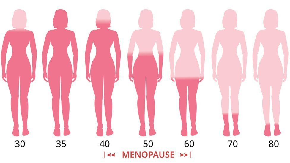 Oestrogen levels in the female body throughout life