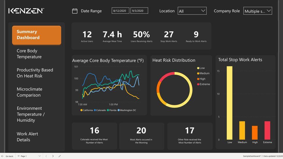 An analytics dashboard for a Kenzen body temperature monitor