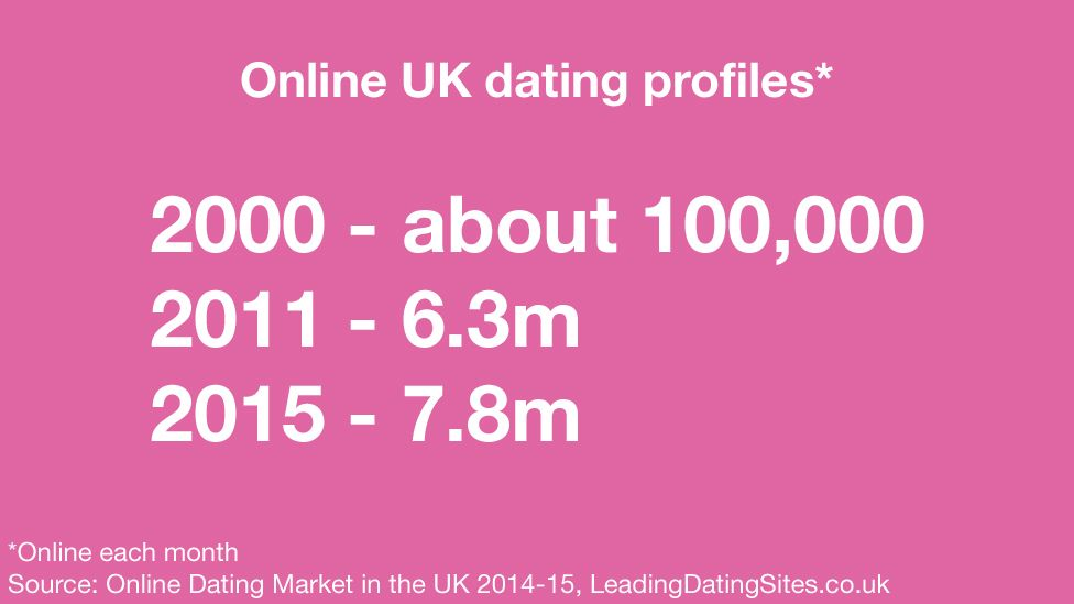 Image: Online dating profiles in the UK - 2000, about 100,000 - 2011, 6.3m - 2015. 7.8m