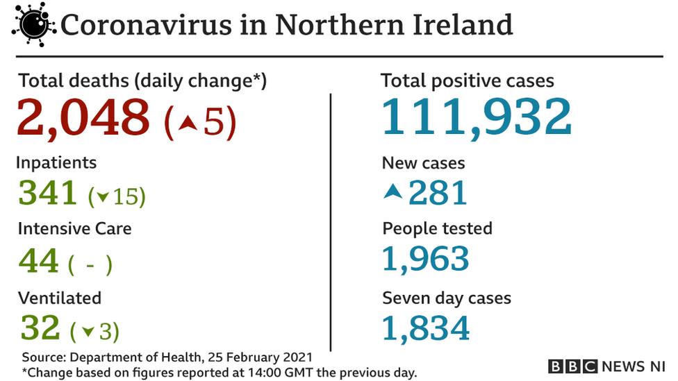 Daily coronavirus NI figures