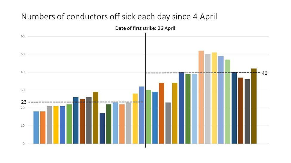 The number of conductors off sick each day since 4 April