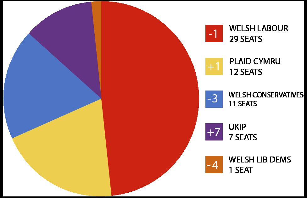 Assembly parties as a pie chart