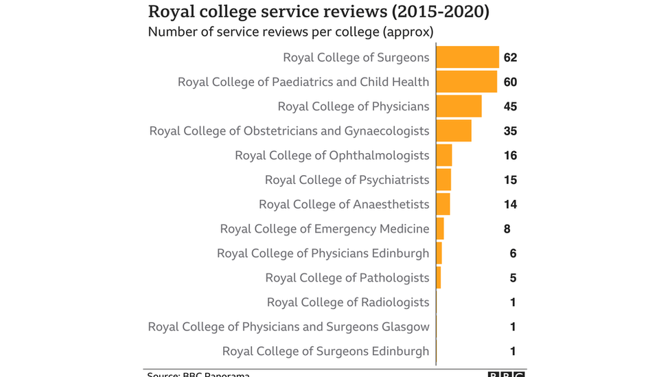 Royal college service reviews
