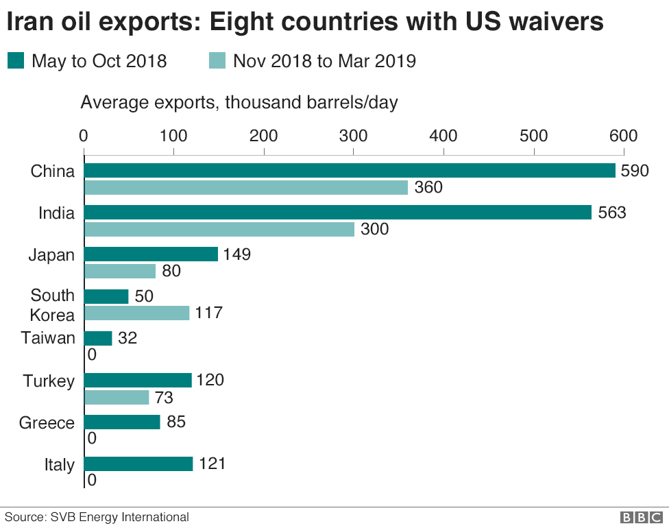 Chart showing Iran's oil exports