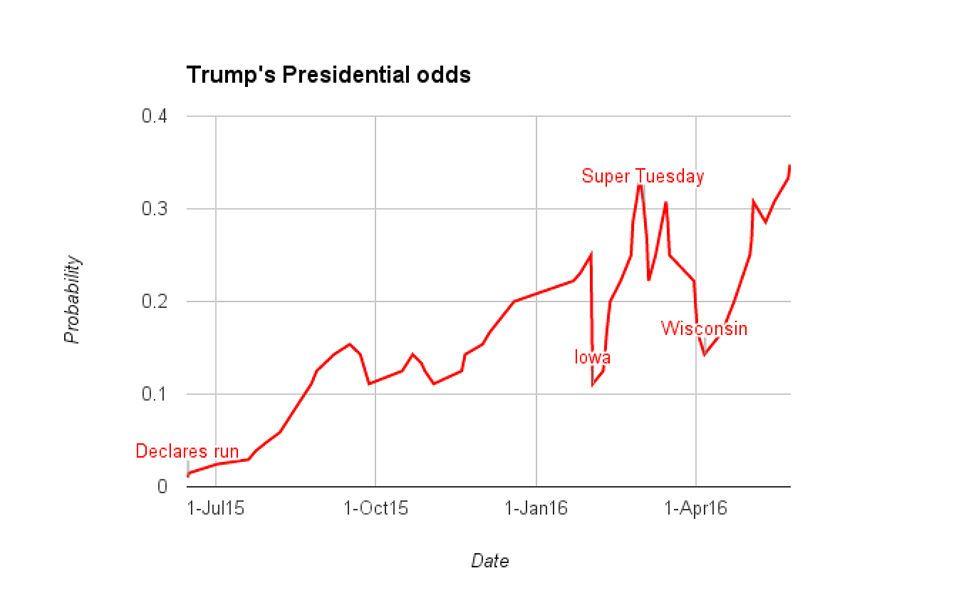 How Trump rose to success