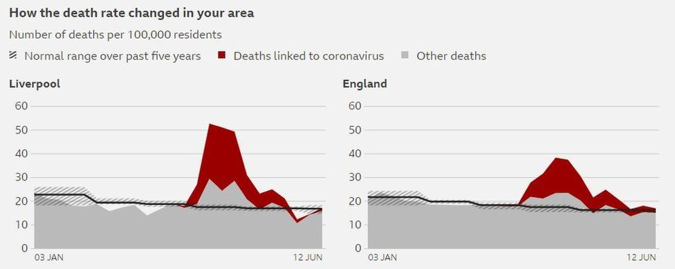 Graph showing death rate in Liverpool and England