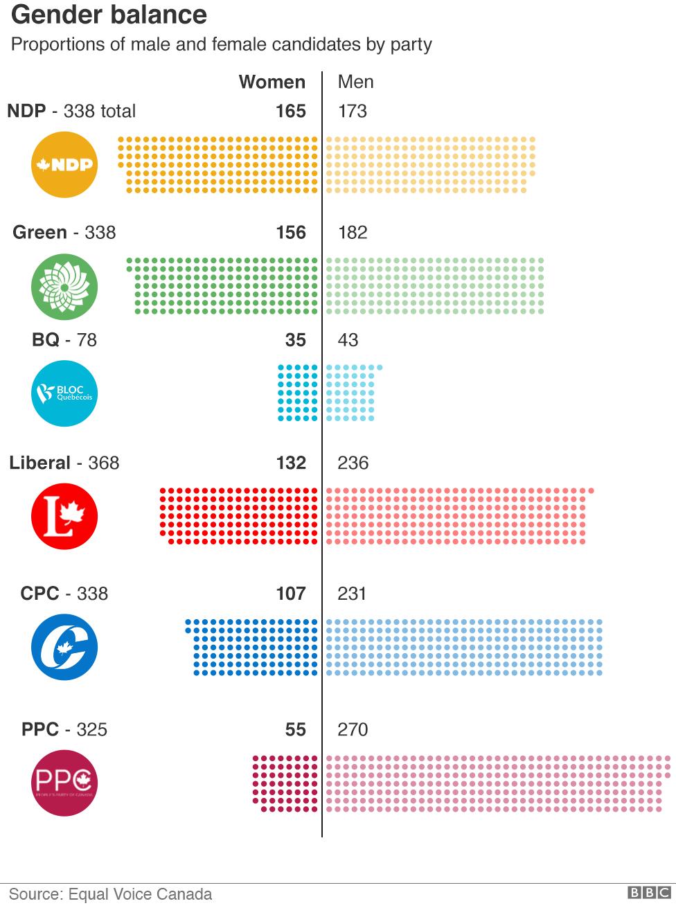 Chart on gender balance of candidates