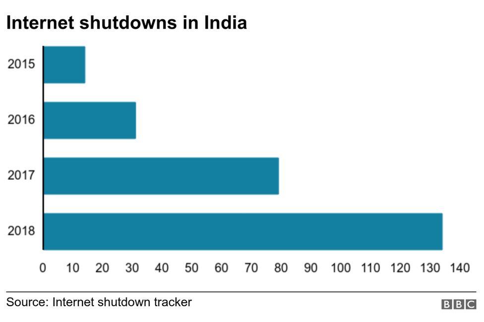Internet shutdowns