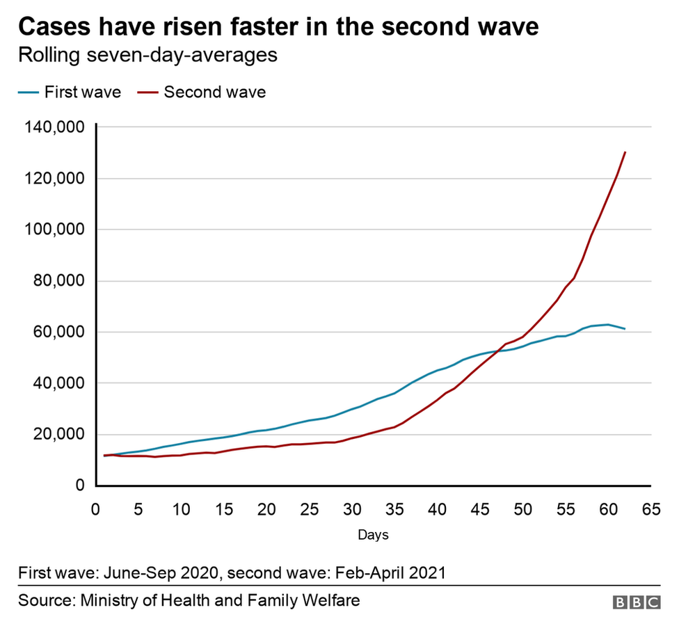 Chart showing cases in first and second wave