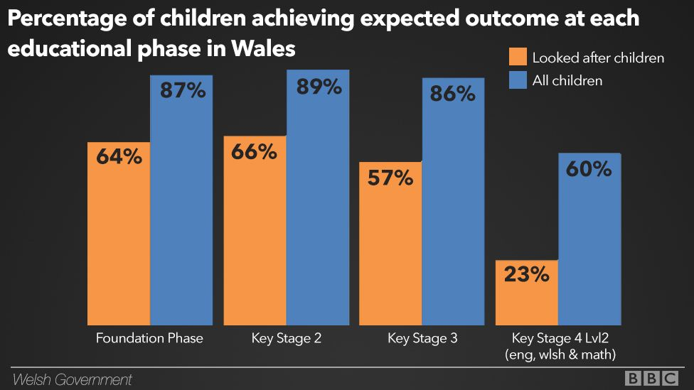 A graphic showing the attainment levels of attainment among children in care and those not in care
