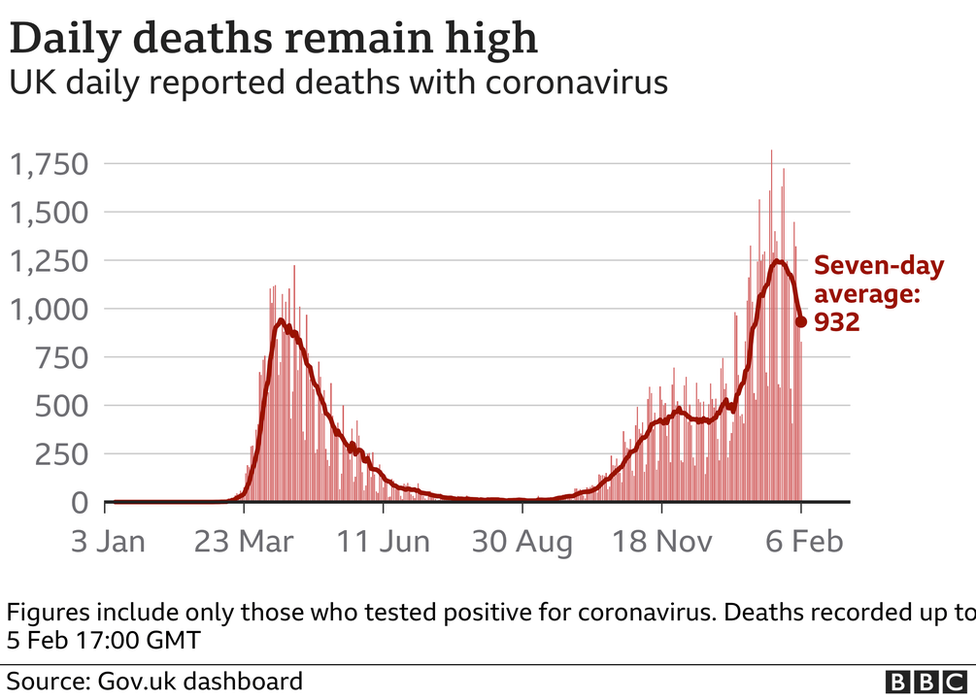 Chart showing daily deaths in the UK remain high