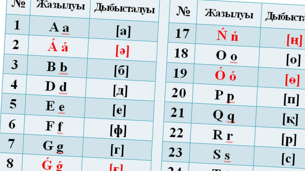Kazakh presidential decree explaining new alphabet