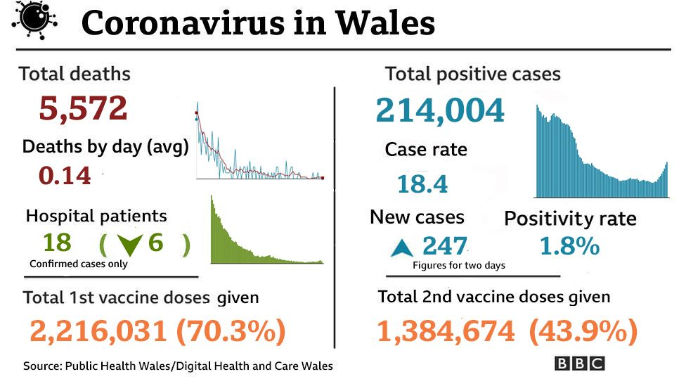 Summary of Covid figures on Monday 14 June