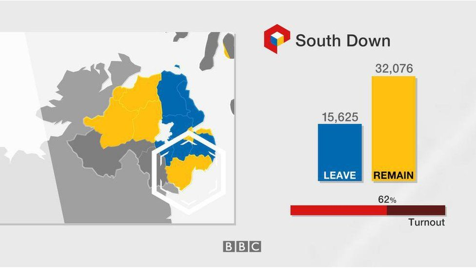 South Down: Leave 15,625; Remain 32,076; turnout 62%