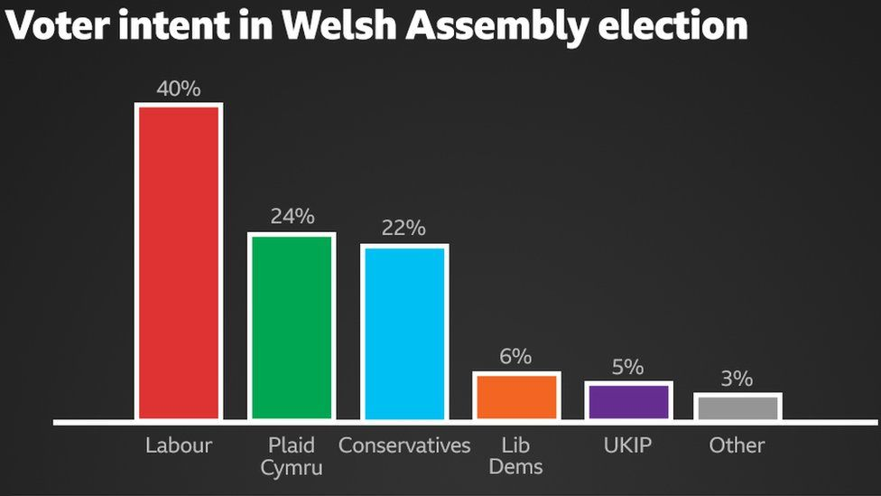 Welsh voter intent in Welsh Assembly election