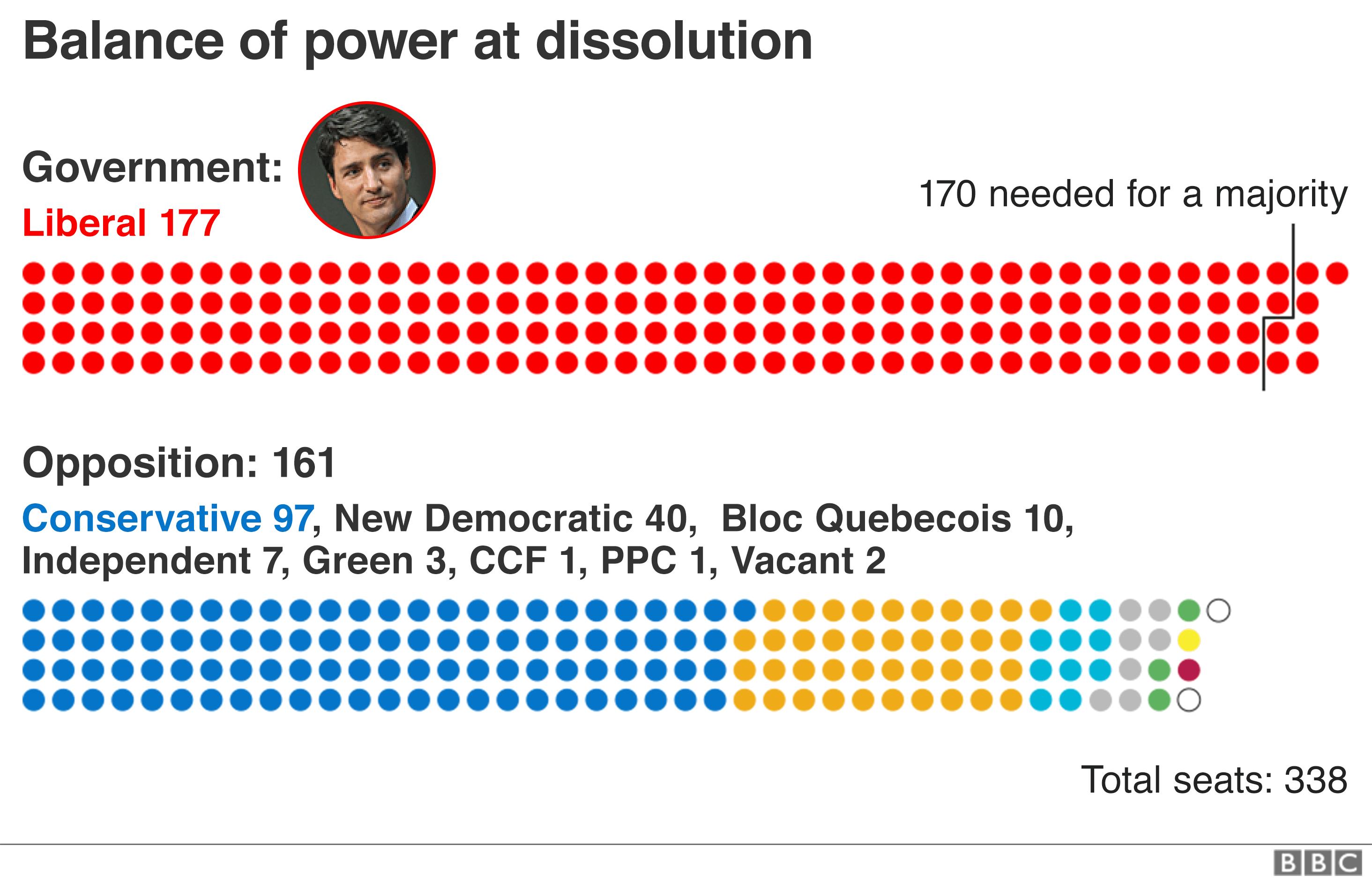 Balance of power at dissolution